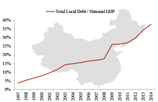 1.27.16 Chinas Growing Local Government Debt Burden